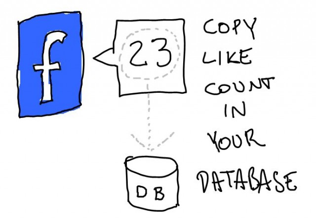 read-facebook-like-count