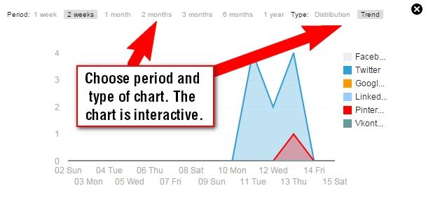 single-chart