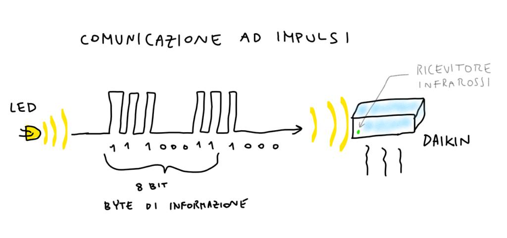 esempio di come avviene la comunicazione ad impulsi tramite un led ad infrarossi