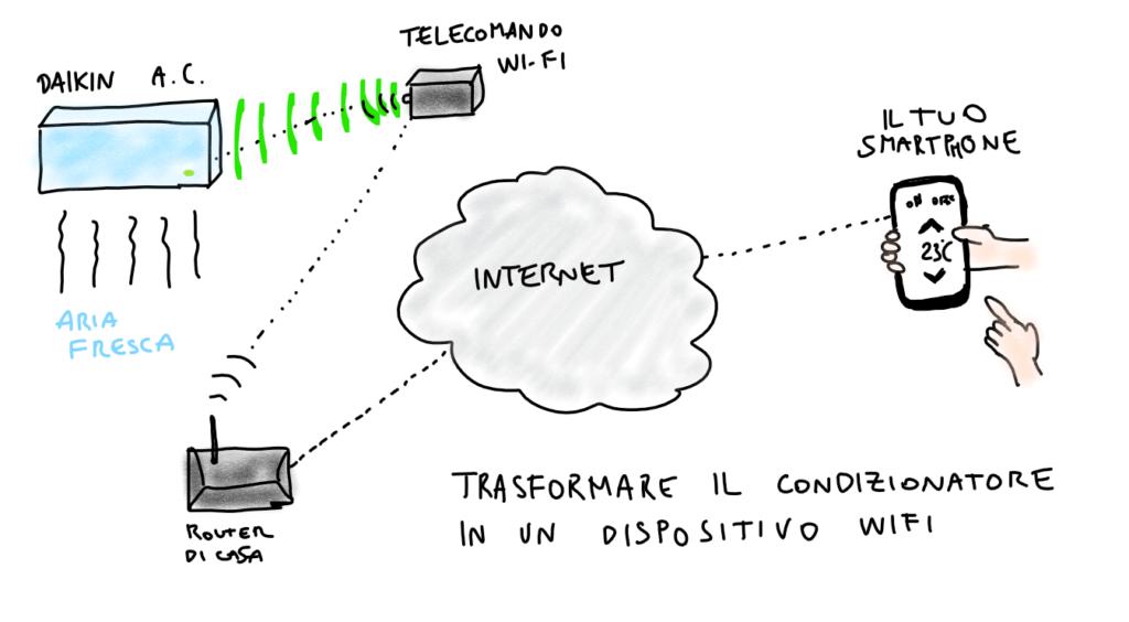 schema del sistema costituito dal wifi di casa, app, telecomando wifi, condizionatore